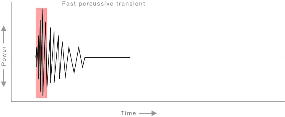 A Fast Transient