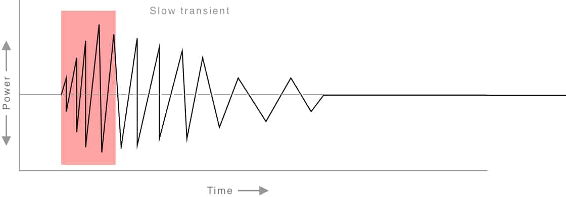 A Slow Transient