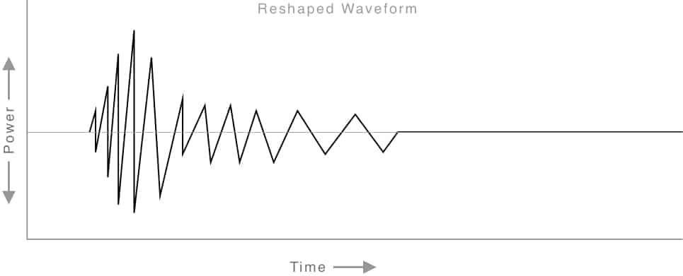 Reshaped Waveform