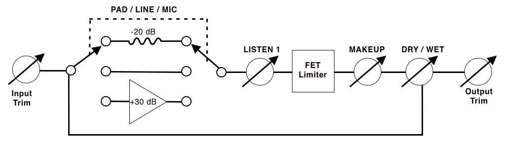 Talkback Limiter block diagram